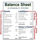 Balance Sheet, and Profit and Loss